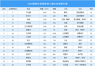 2020胡润百富榜深圳上榜企业家排行榜