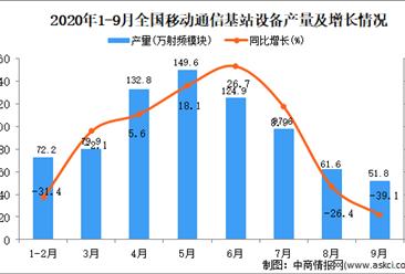 2020年1-9月中国移动通信基站设备产量数据统计分析