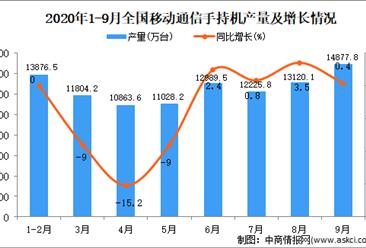 2020年1-9月中国手机产量数据统计分析