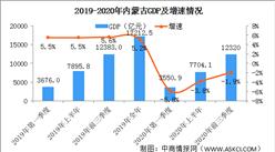 2020年前三季度内蒙古经济运行情况分析:GDP同比下降1.9%(图)