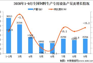 2020年1-9月中国饲料生产专用设备产量数据统计分析