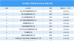 2020浙江省制造业百强企业排行榜(附完整榜单)