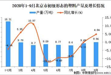 2020年9月北京市初级形态的塑料产量数据统计分析