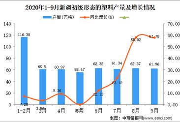 2020年9月新疆初级形态的塑料产量数据统计分析