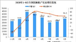 2020年1-9月中国挖掘机产量数据统计分析