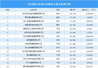 2020浙江省成長性最快百強企業排行榜(附完整榜單)