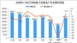 2020年1-9月中国水泥专用设备产量数据统计分析