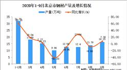 2020年9月北京市钢材产量数据统计分析