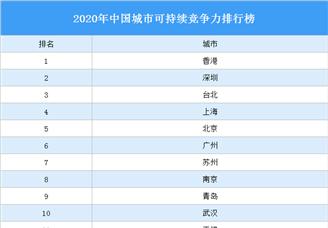 2020年中国城市可持续竞争力排行榜(附完整榜单)