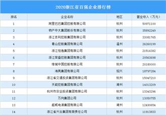 2020浙江省百强企业排行榜(附完整榜单)