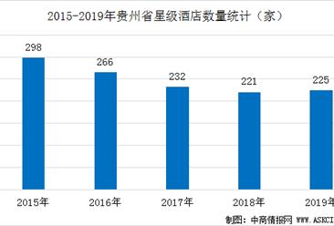 2020年贵州省星级酒店经营数据统计分析(附数据图)