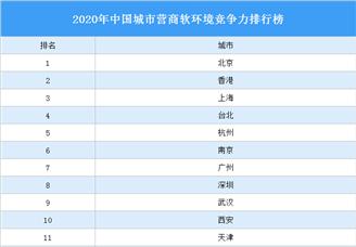 2020年中国城市营商软环境竞争力排行榜(附完整榜单)