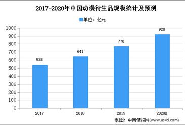 2020年中国动漫衍生品市场规模及发展趋势预测分析