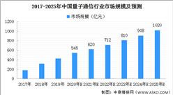 十四五大力发展量子技术 中国量子通信市场现状及发展前景如何?(图)
