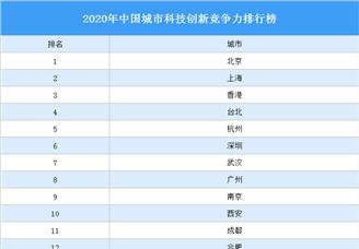 2020年中国城市科技创新竞争力排行榜(附榜单)
