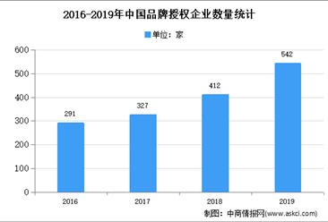 2020年中国动漫品牌形象授权市场现状及发展趋势预测分析