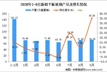 2020年9月新疆平板玻璃产量数据统计分析