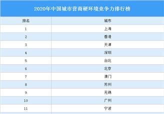 2020年中国城市营商硬环境竞争力排行榜(附完整榜单)