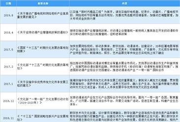 2020年中国动漫行业最新政策汇总一览(图)