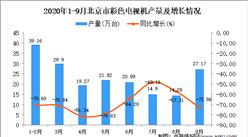 2020年9月北京市彩色电视机产量数据统计分析