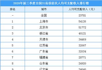 2020年前三季度全国31省市居民人均可支配收入排行榜(附完整榜单)