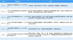 2020年中国烘焙行业最新政策汇总一览(图)