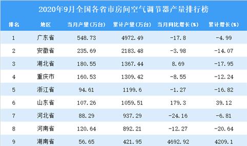 2020年9月全国各省市空调产量排行榜