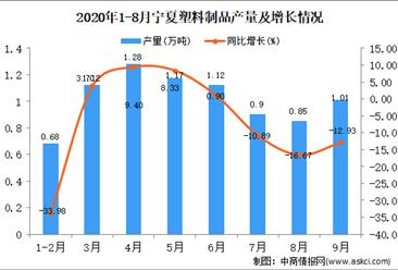 2020年9月宁夏塑料制品产量数据统计分析