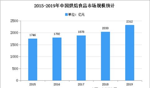 2020年中国烘焙食品原料市场现状及发展趋势预测分析