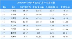 2020年9月全國各省市汽車產量排行榜