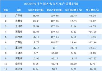 2020年9月全国各省市汽车产量排行榜