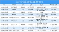 2020年9月集成电路领域投融资情况分析:投融资金额环比增长177.1%(附完整名单)