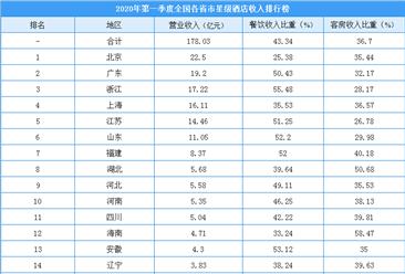 2020年第一季度全国各省市星级酒店收入排行榜(附榜单)