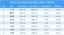 2020年9月全国各省市手机产量排行榜