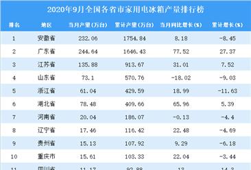 2020年9月全国各省市家用电冰箱产量排行榜
