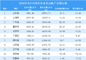 2020年9月全国各省市发动机产量排行榜