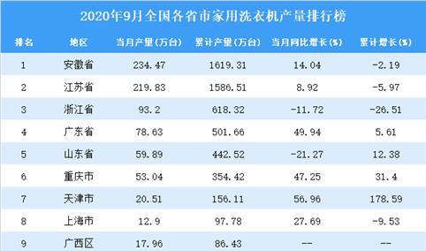 2020年9月全国各省市家用洗衣机产量排行榜