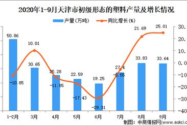 2020年9月天津市初级形态的塑料产量数据统计分析
