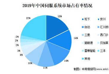 2020年中国工业自动化控制细分行业市场分析