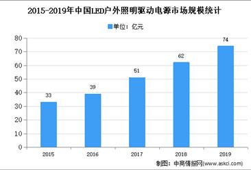 2020年中国户外LED驱动电源市场现状及市场规模预测分析