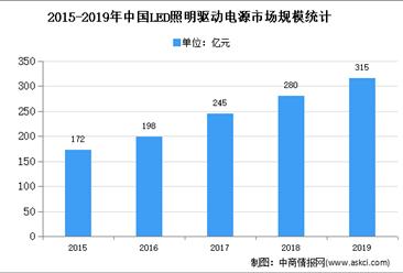 2020年中国LED照明驱动电源市场现状及市场规模预测分析