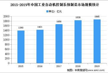 2020年中国工业自动化控制系统行业存在问题及发展前景预测分析