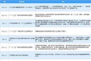 2020年中国LED驱动电源行业最新政策汇总一览(图)