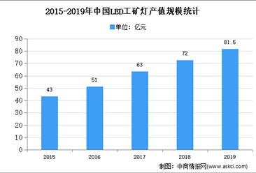 2020年中国工业LED驱动电源市场现状及市场规模预测分析