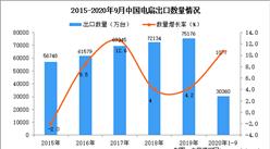 2020年1-9月中国电扇出口数据统计分析