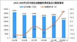 2020年1-9月中国自动数据处理设备出口数据统计分析