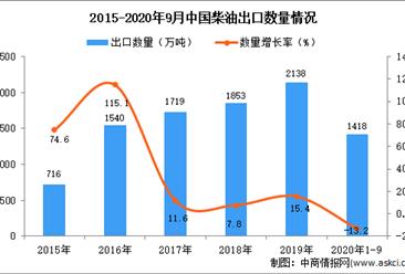 2020年1-9月中国柴油出口数据统计分析