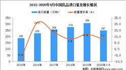 2020年1-9月中国乳品进口数据统计分析