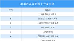 2020游客喜爱的十大夜景区名单:除了广州塔还有哪些?(图)