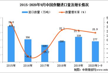 2020年1-9月中国食糖进口数据统计分析